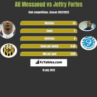 Ali Messaoud vs Jeffry Fortes h2h player stats