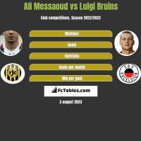 Ali Messaoud vs Luigi Bruins h2h player stats