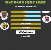 Ali Messaoud vs Dogucan Haspolat h2h player stats