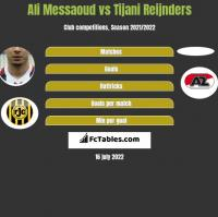 Ali Messaoud vs Tijani Reijnders h2h player stats