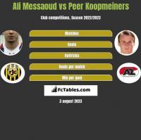 Ali Messaoud vs Peer Koopmeiners h2h player stats