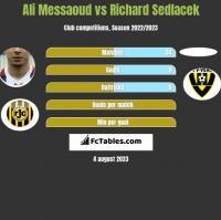 Ali Messaoud vs Richard Sedlacek h2h player stats