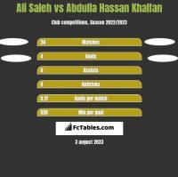 Ali Saleh vs Abdulla Hassan Khalfan h2h player stats