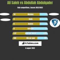 Ali Saleh vs Abdullah Abdulqader h2h player stats