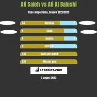 Ali Saleh vs Ali Al Balushi h2h player stats