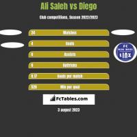 Ali Saleh vs Diego h2h player stats