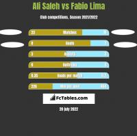 Ali Saleh vs Fabio Lima h2h player stats