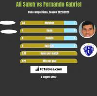 Ali Saleh vs Fernando Gabriel h2h player stats