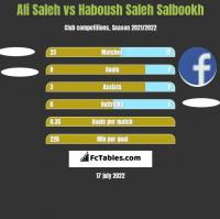 Ali Saleh vs Haboush Saleh Salbookh h2h player stats