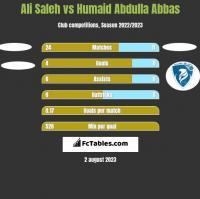 Ali Saleh vs Humaid Abdulla Abbas h2h player stats