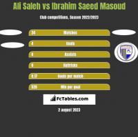 Ali Saleh vs Ibrahim Saeed Masoud h2h player stats