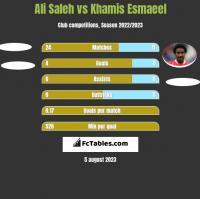 Ali Saleh vs Khamis Esmaeel h2h player stats