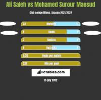 Ali Saleh vs Mohamed Surour Maosud h2h player stats