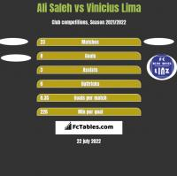 Ali Saleh vs Vinicius Lima h2h player stats
