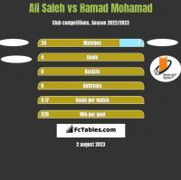 Ali Saleh vs Hamad Mohamad h2h player stats