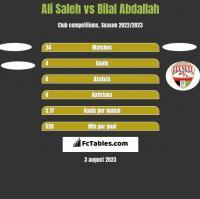 Ali Saleh vs Bilal Abdallah h2h player stats