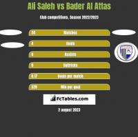 Ali Saleh vs Bader Al Attas h2h player stats