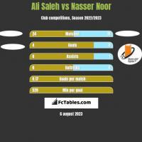 Ali Saleh vs Nasser Noor h2h player stats