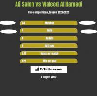 Ali Saleh vs Waleed Al Hamadi h2h player stats