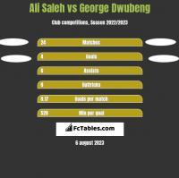 Ali Saleh vs George Dwubeng h2h player stats