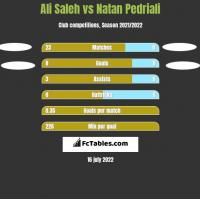 Ali Saleh vs Natan Pedriali h2h player stats
