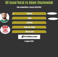 Ali Sasal Vural vs Adam Stachowiak h2h player stats