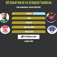 Ali Sasal Vural vs Ertugrul Taskiran h2h player stats