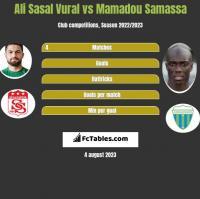 Ali Sasal Vural vs Mamadou Samassa h2h player stats
