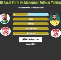 Ali Sasal Vural vs Muammer Zulfikar Yildirim h2h player stats