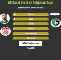 Ali Sasal Vural vs Tolgahan Acar h2h player stats