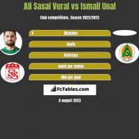 Ali Sasal Vural vs Ismail Unal h2h player stats