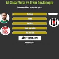 Ali Sasal Vural vs Ersin Destanoglu h2h player stats