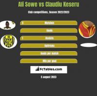 Ali Sowe vs Claudiu Keseru h2h player stats