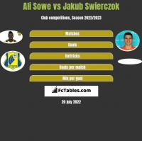 Ali Sowe vs Jakub Świerczok h2h player stats