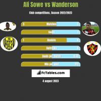 Ali Sowe vs Wanderson h2h player stats