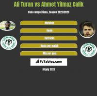Ali Turan vs Ahmet Yilmaz Calik h2h player stats