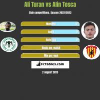 Ali Turan vs Alin Tosca h2h player stats