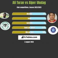 Ali Turan vs Alper Uludag h2h player stats
