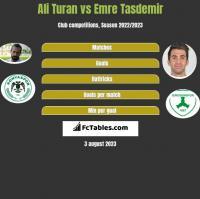 Ali Turan vs Emre Tasdemir h2h player stats