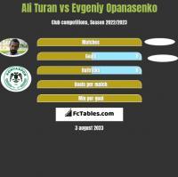 Ali Turan vs Jewhen Opanasenko h2h player stats