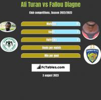 Ali Turan vs Fallou Diagne h2h player stats
