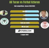 Ali Turan vs Ferhat Oztorun h2h player stats