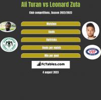 Ali Turan vs Leonard Zuta h2h player stats