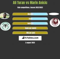Ali Turan vs Marin Ancić h2h player stats