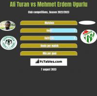 Ali Turan vs Mehmet Erdem Ugurlu h2h player stats