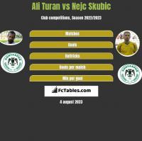 Ali Turan vs Nejc Skubic h2h player stats