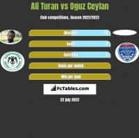 Ali Turan vs Oguz Ceylan h2h player stats