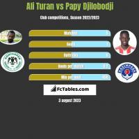 Ali Turan vs Papy Djilobodji h2h player stats