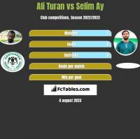 Ali Turan vs Selim Ay h2h player stats
