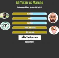 Ali Turan vs Marcao h2h player stats